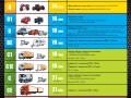 Les différentes catégories de permis